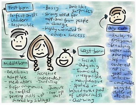 Birth Order And Personality Thesis
